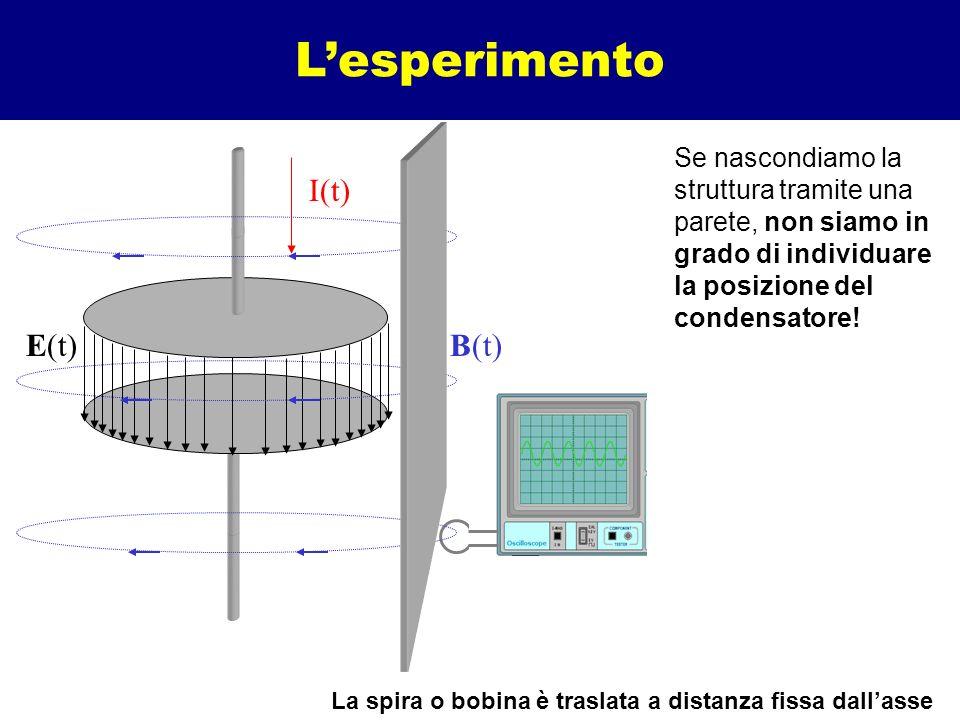 Lesperimento I(t) E(t)B(t) Sulla spira (o bobina) la f.e.m. indotta è data dalla variazione di flusso magnetico concatenato con la corrente alternata