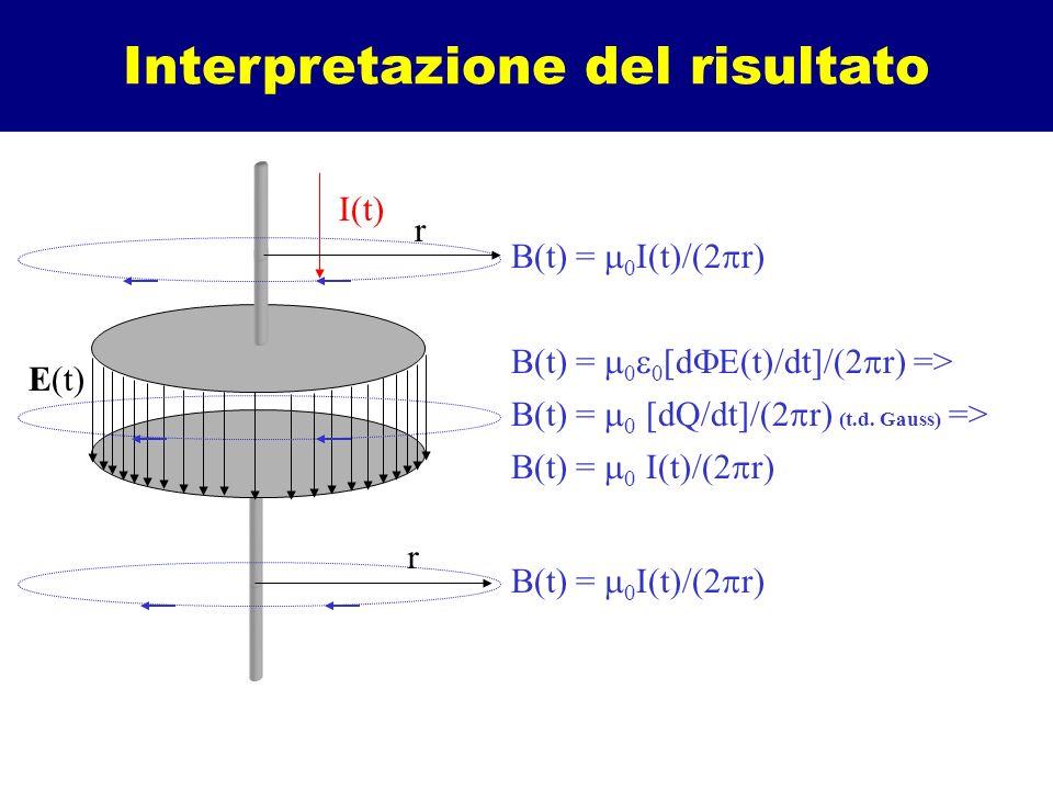 Interpretazione del risultato B(t) = 0 0 [d E(t)/dt]/(2 r) => B(t) = 0 I(t)/(2 r) B(t) = 0 [dQ/dt]/(2 r) (t.d. Gauss) => B(t) = 0 I(t)/(2 r) I(t) E(t)