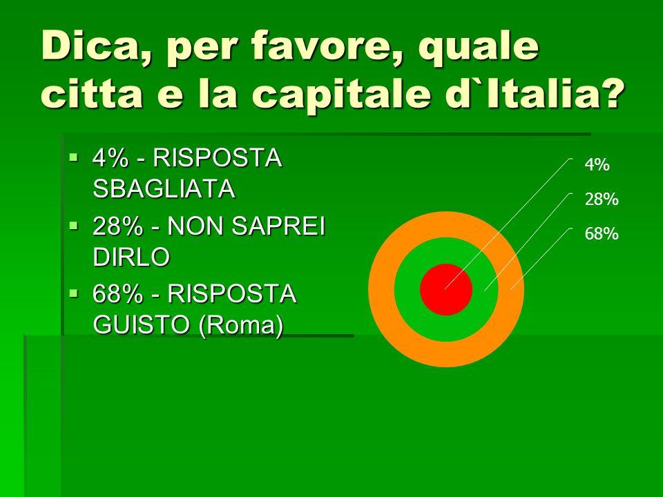 Dica, per favore, quale citta e la capitale d`Italia? 4% - RISPOSTA SBAGLIATA 4% - RISPOSTA SBAGLIATA 28% - NON SAPREI DIRLO 28% - NON SAPREI DIRLO 68