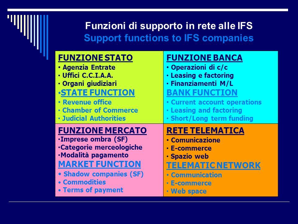 FUNZIONE STATO Agenzia Entrate Uffici C.C.I.A.A.