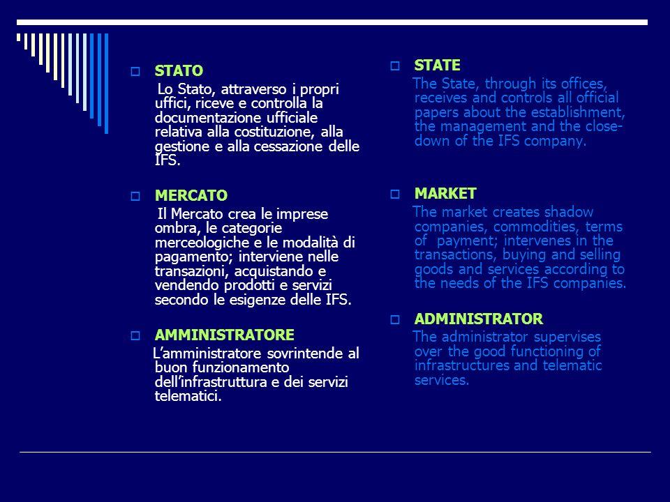 STATO Lo Stato, attraverso i propri uffici, riceve e controlla la documentazione ufficiale relativa alla costituzione, alla gestione e alla cessazione delle IFS.