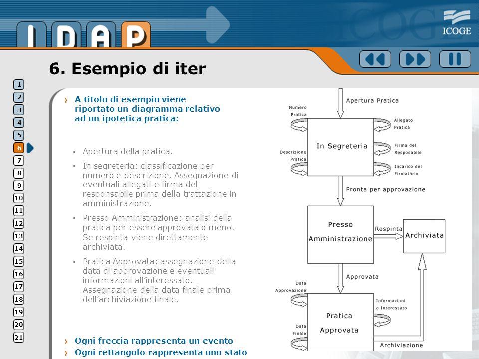 6. Esempio di iter A titolo di esempio viene riportato un diagramma relativo ad un ipotetica pratica: Ogni freccia rappresenta un evento Ogni rettango