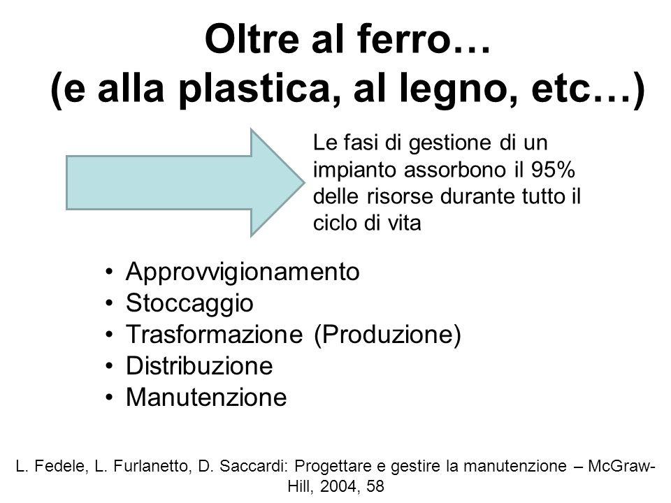Oltre al ferro… (e alla plastica, al legno, etc…) L. Fedele, L. Furlanetto, D. Saccardi: Progettare e gestire la manutenzione – McGraw- Hill, 2004, 58