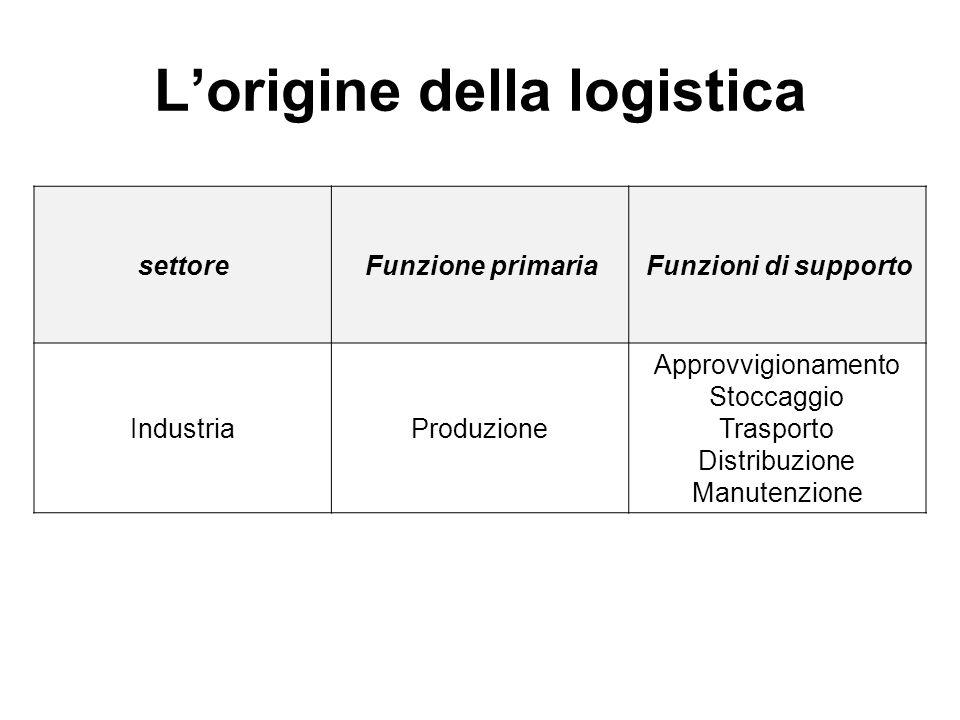 Lorigine della logistica settoreFunzione primariaFunzioni di supporto IndustriaProduzione Approvvigionamento Stoccaggio Trasporto Distribuzione Manute