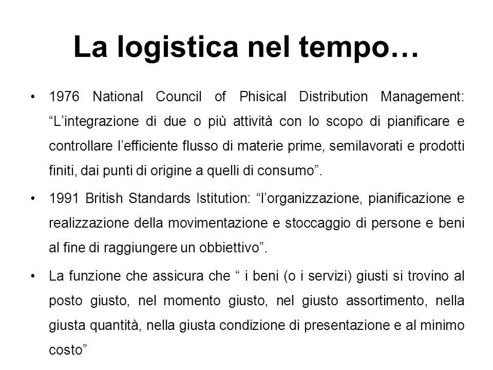 La logistica nel tempo… 1976 National Council of Phisical Distribution Management: Lintegrazione di due o più attività con lo scopo di pianificare e c