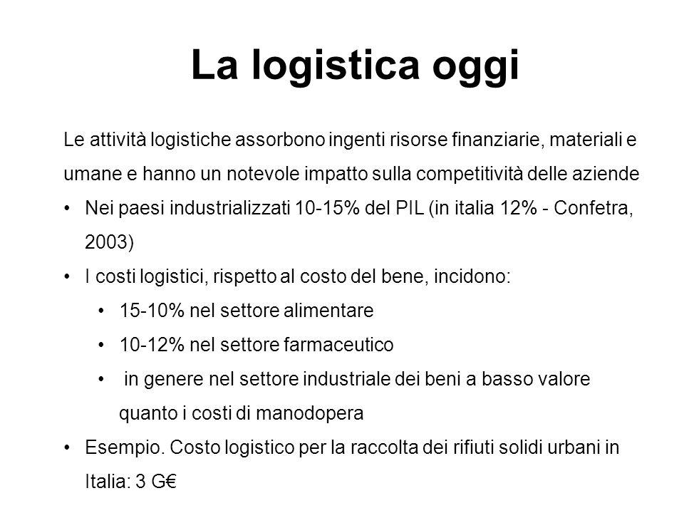 La logistica oggi Le attività logistiche assorbono ingenti risorse finanziarie, materiali e umane e hanno un notevole impatto sulla competitività dell