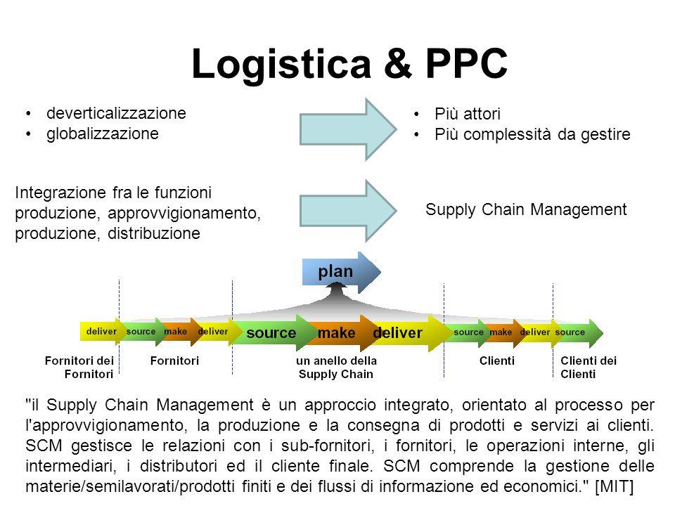 Logistica & PPC Più attori Più complessità da gestire deverticalizzazione globalizzazione Integrazione fra le funzioni produzione, approvvigionamento,