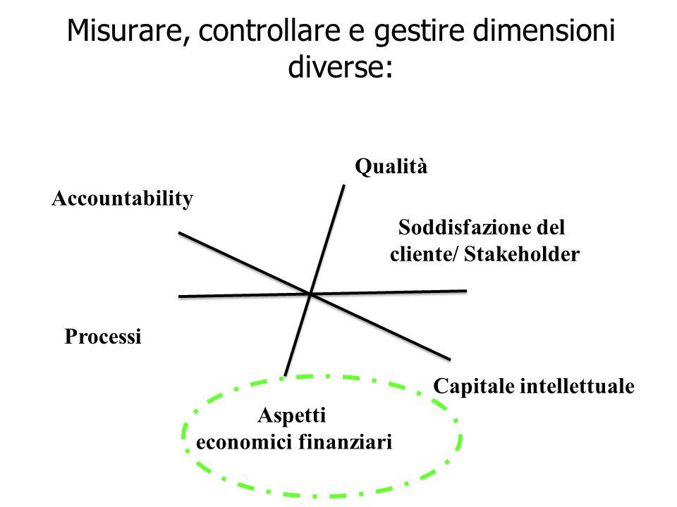 17 Misurare, controllare e gestire dimensioni diverse: Soddisfazione del cliente/ Stakeholder Processi Capitale intellettuale Qualità Accountability Aspetti economici finanziari