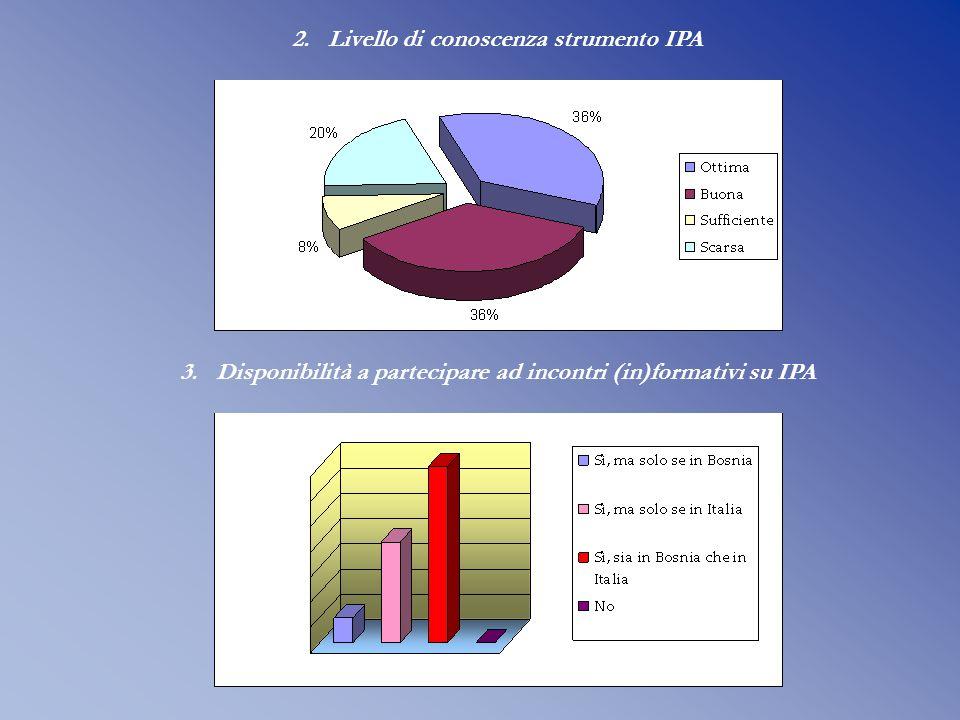 2. 2.Livello di conoscenza strumento IPA 3. 3.Disponibilità a partecipare ad incontri (in)formativi su IPA
