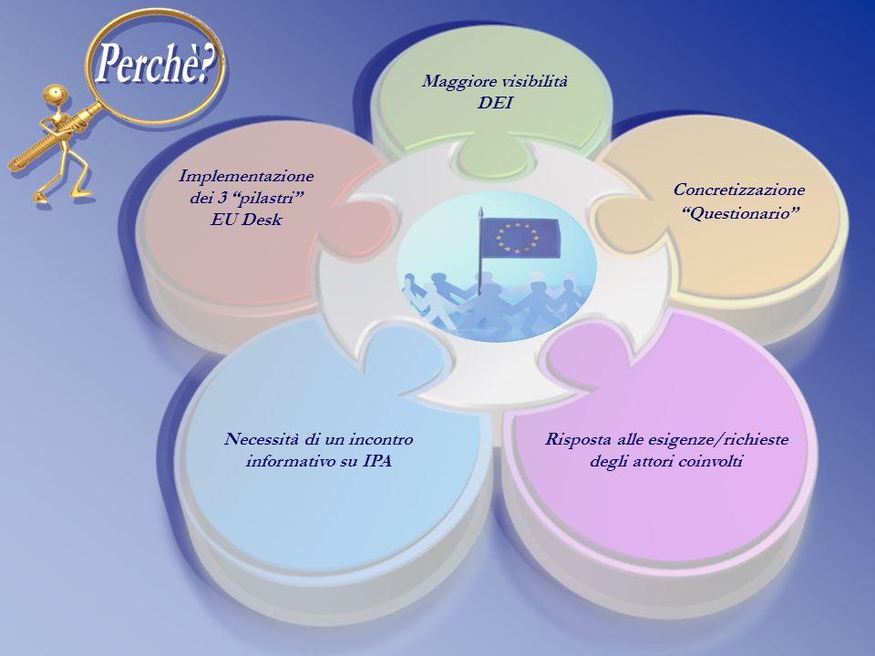 Necessità di un incontro informativo su IPA Implementazione dei 3 pilastri EU Desk Concretizzazione Questionario Maggiore visibilità DEI Risposta alle esigenze/richieste degli attori coinvolti