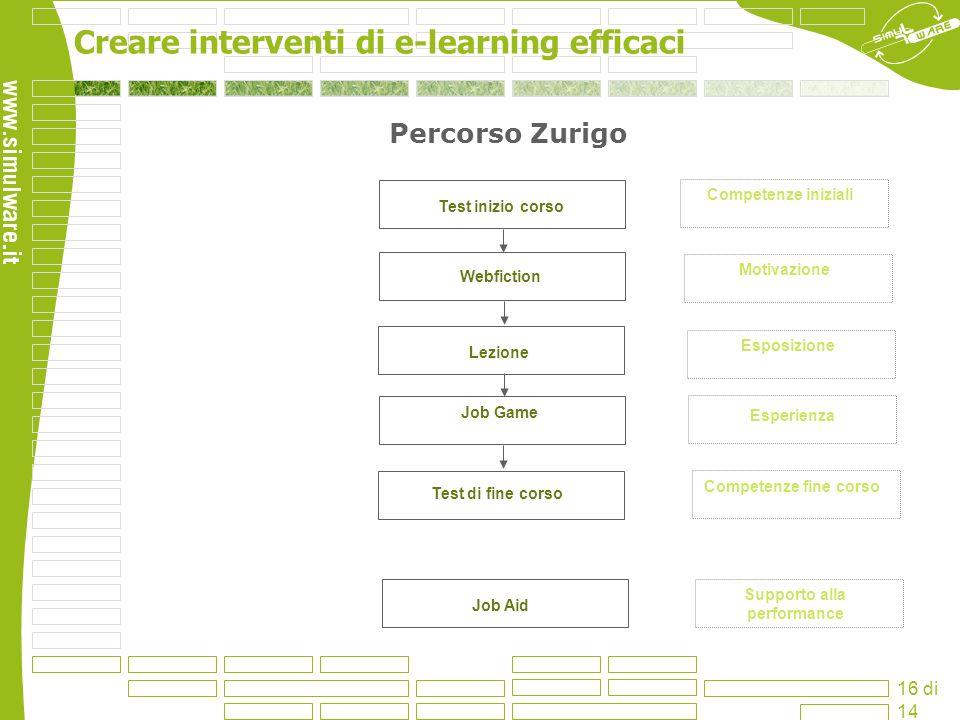 Creare interventi di e-learning efficaci 16 di 14 Percorso Zurigo Job Game Test di fine corso Webfiction Test inizio corso Job Aid Lezione Esposizione