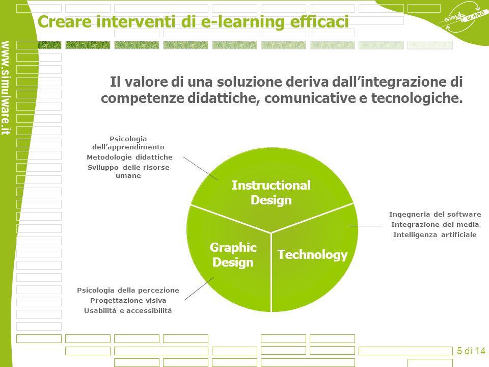 Creare interventi di e-learning efficaci 5 di 14 Il valore di una soluzione deriva dallintegrazione di competenze didattiche, comunicative e tecnologi