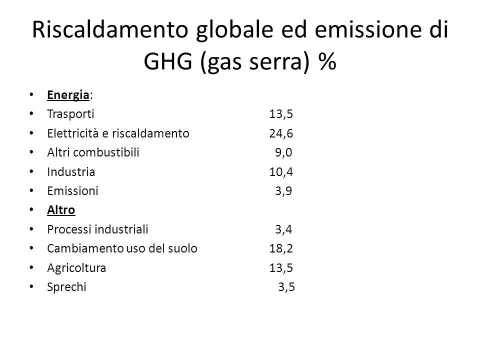 Riscaldamento globale ed emissione di GHG (gas serra) % Energia: Trasporti 13,5 Elettricità e riscaldamento 24,6 Altri combustibili 9,0 Industria10,4 Emissioni 3,9 Altro Processi industriali 3,4 Cambiamento uso del suolo 18,2 Agricoltura 13,5 Sprechi 3,5