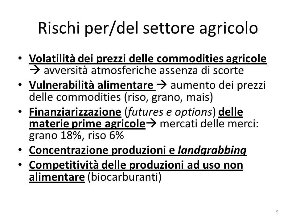 Rischi per/del settore agricolo Volatilità dei prezzi delle commodities agricole avversità atmosferiche assenza di scorte Vulnerabilità alimentare aumento dei prezzi delle commodities (riso, grano, mais) Finanziarizzazione (futures e options) delle materie prime agricole mercati delle merci: grano 18%, riso 6% Concentrazione produzioni e landgrabbing Competitività delle produzioni ad uso non alimentare (biocarburanti) 9