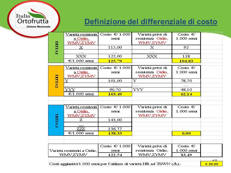 10 Definizione del differenziale di costo