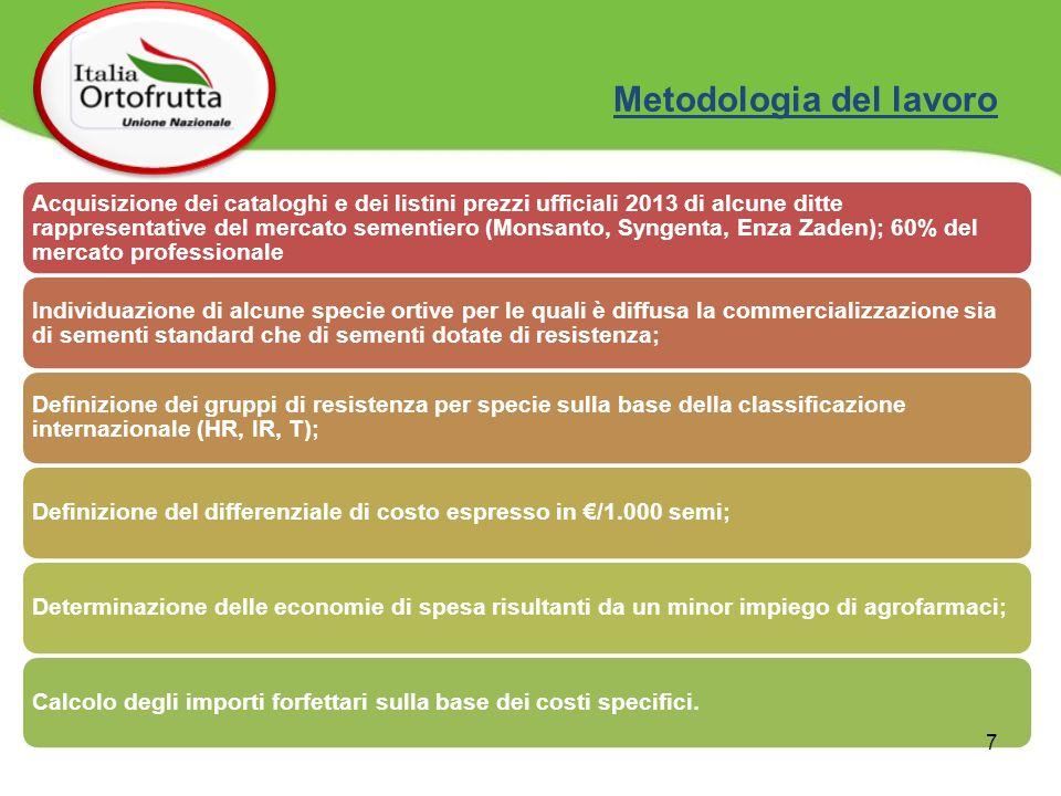 Metodologia del lavoro Acquisizione dei cataloghi e dei listini prezzi ufficiali 2013 di alcune ditte rappresentative del mercato sementiero (Monsanto