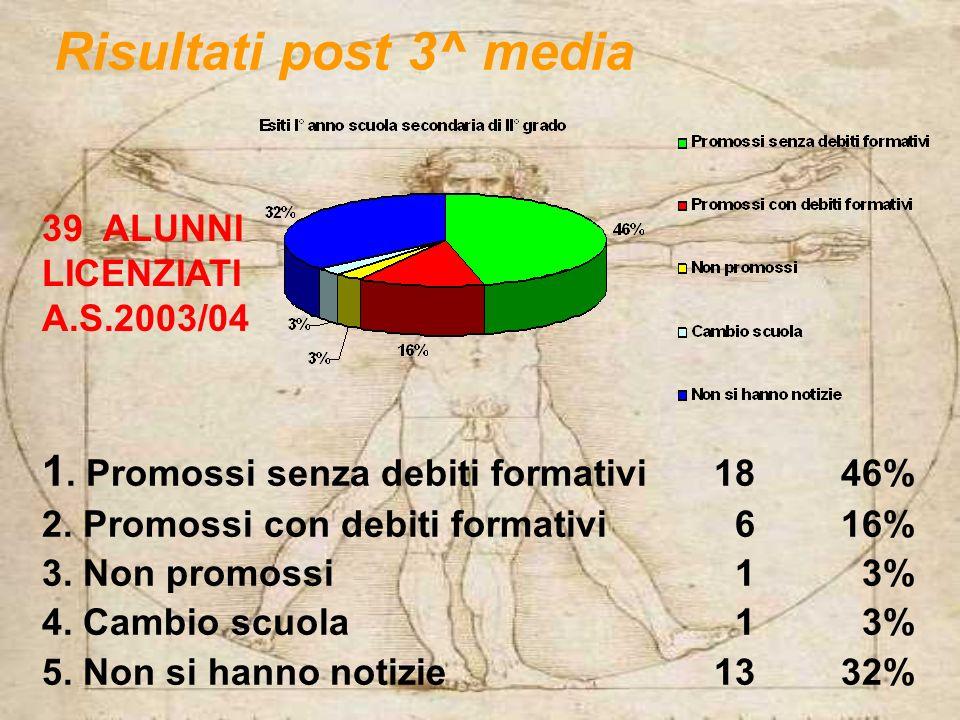Risultati post 3^ media 1.Promossi senza debiti formativi 18 46% 2.
