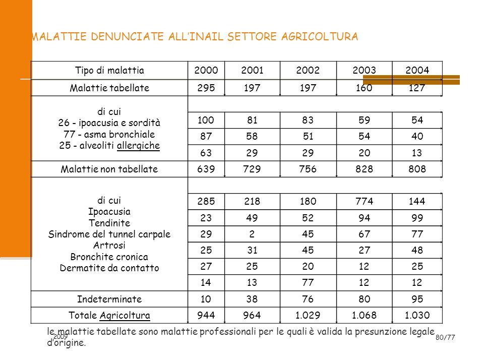 2009 80/77 MALATTIE DENUNCIATE ALLINAIL SETTORE AGRICOLTURA Tipo di malattia20002001200220032004 Malattie tabellate295197 160127 di cui 26 - ipoacusia