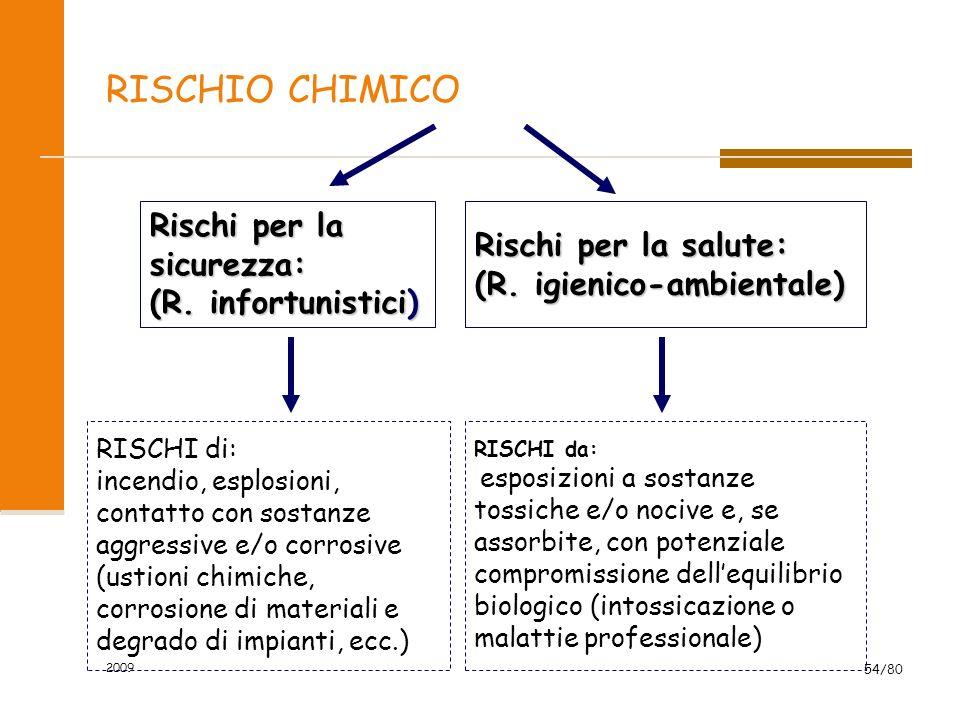 2009 54/80 RISCHIO CHIMICO Rischi per la sicurezza: (R. infortunistici) Rischi per la salute: (R. igienico-ambientale) RISCHI di: incendio, esplosioni
