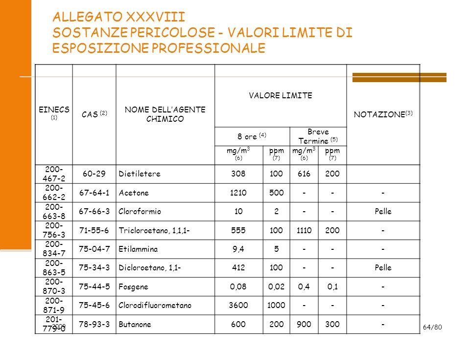 ALLEGATO XXXVIII SOSTANZE PERICOLOSE - VALORI LIMITE DI ESPOSIZIONE PROFESSIONALE EINECS (1) CAS (2) NOME DELLAGENTE CHIMICO VALORE LIMITE NOTAZIONE (