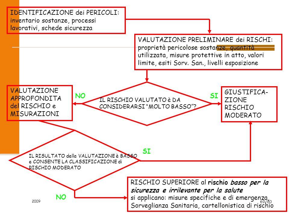 2009 69/80 IDENTIFICAZIONE dei PERICOLI: inventario sostanze, processi lavorativi, schede sicurezza VALUTAZIONE PRELIMINARE dei RISCHI: proprietà peri