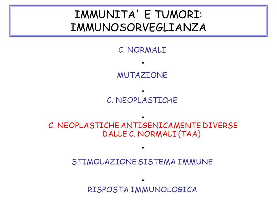 C. NORMALI MUTAZIONE C. NEOPLASTICHE C. NEOPLASTICHE ANTIGENICAMENTE DIVERSE DALLE C. NORMALI (TAA) STIMOLAZIONE SISTEMA IMMUNE RISPOSTA IMMUNOLOGICA