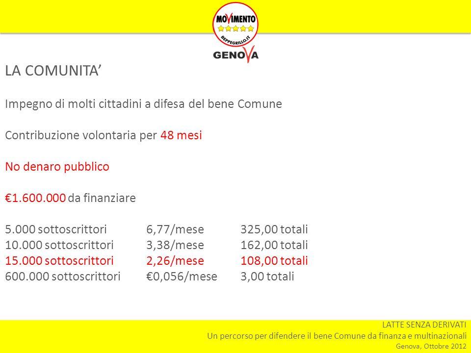 LATTE SENZA DERIVATI Un percorso per difendere il bene Comune da finanza e multinazionali Genova, Ottobre 2012 LA COMUNITA Impegno di molti cittadini a difesa del bene Comune Contribuzione volontaria per 48 mesi No denaro pubblico 1.600.000 da finanziare 5.000 sottoscrittori6,77/mese325,00 totali 10.000 sottoscrittori3,38/mese162,00 totali 15.000 sottoscrittori2,26/mese108,00 totali 600.000 sottoscrittori0,056/mese3,00 totali