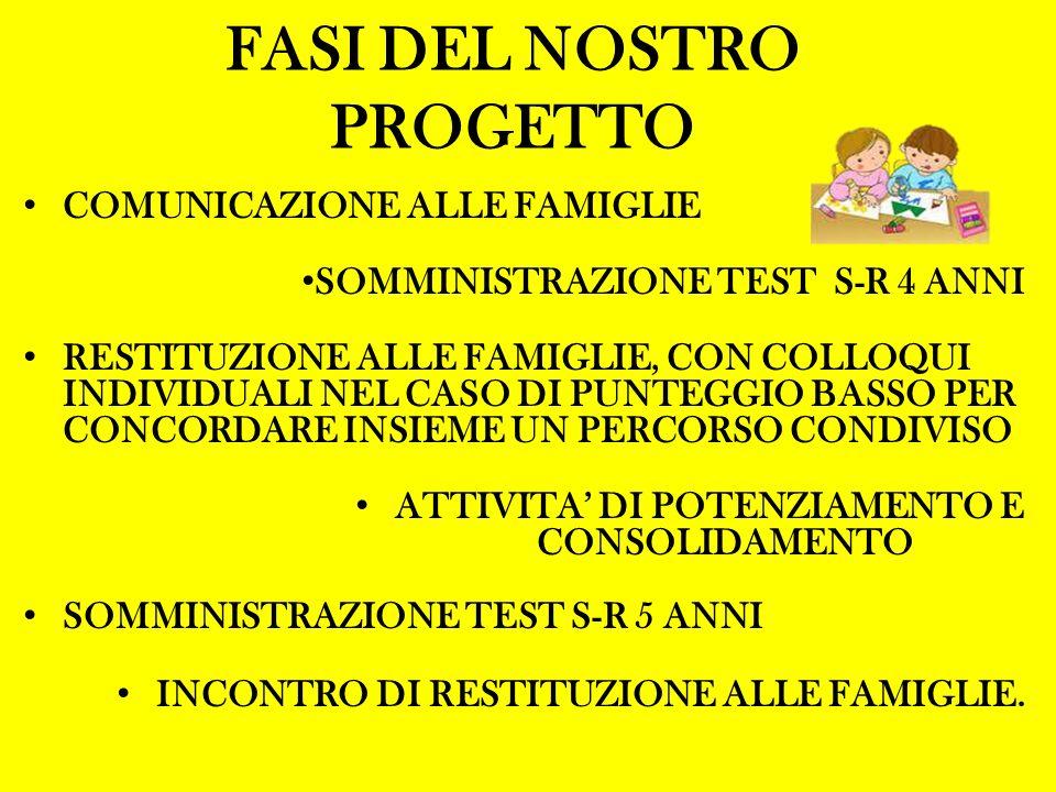 FASI DEL NOSTRO PROGETTO COMUNICAZIONE ALLE FAMIGLIE SOMMINISTRAZIONE TEST S-R 4 ANNI RESTITUZIONE ALLE FAMIGLIE, CON COLLOQUI INDIVIDUALI NEL CASO DI