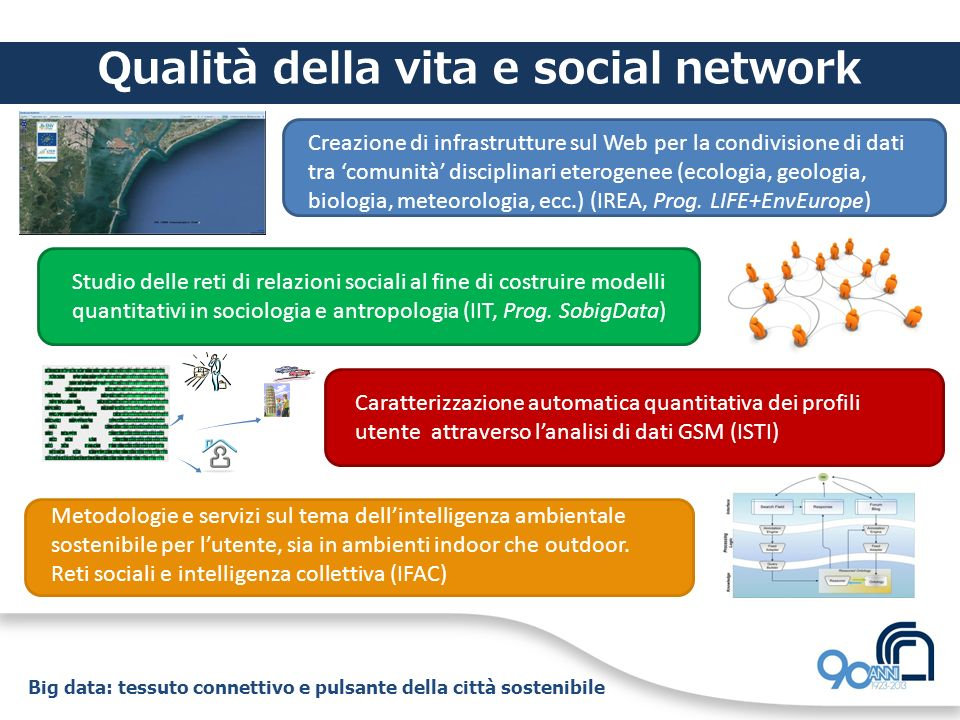 Big data: tessuto connettivo e pulsante della città sostenibile Qualità della vita e social network Creazione di infrastrutture sul Web per la condivi