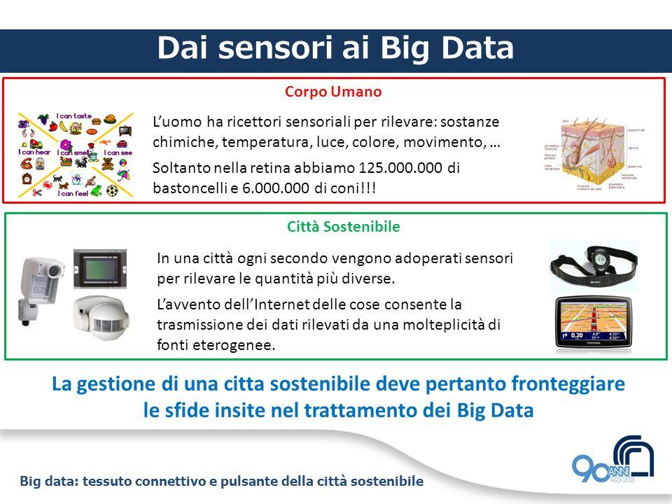 Big data: tessuto connettivo e pulsante della città sostenibile Big Data: le sfide TrasmettereMemorizzare VisualizzareAnalizzare In tempi ragionevoli!!!