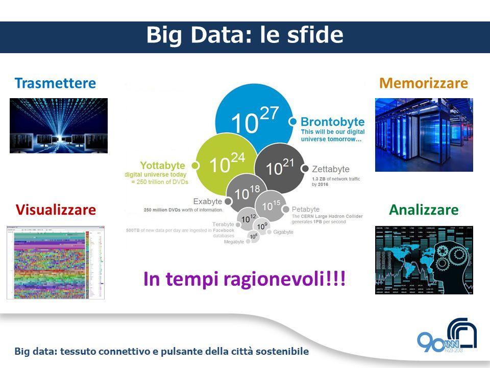 Big data: tessuto connettivo e pulsante della città sostenibile Big Data: le sfide TrasmettereMemorizzare VisualizzareAnalizzare In tempi ragionevoli!