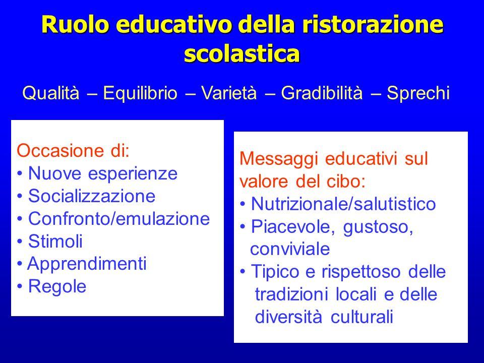 Ruolo educativo della ristorazione scolastica Occasione di: Nuove esperienze Socializzazione Confronto/emulazione Stimoli Apprendimenti Regole Messagg