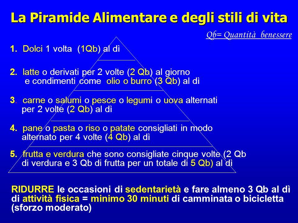 Indice Glicemico CARBOIDRATI CARBOIDRATI (55%) (55%) Semplici Complessi o amido Semplici Complessi o amido ZuccheroAd alto indice glicemico Pane Riso Patate Miele Frutta Latte A basso indice glicemico Pasta Legumi