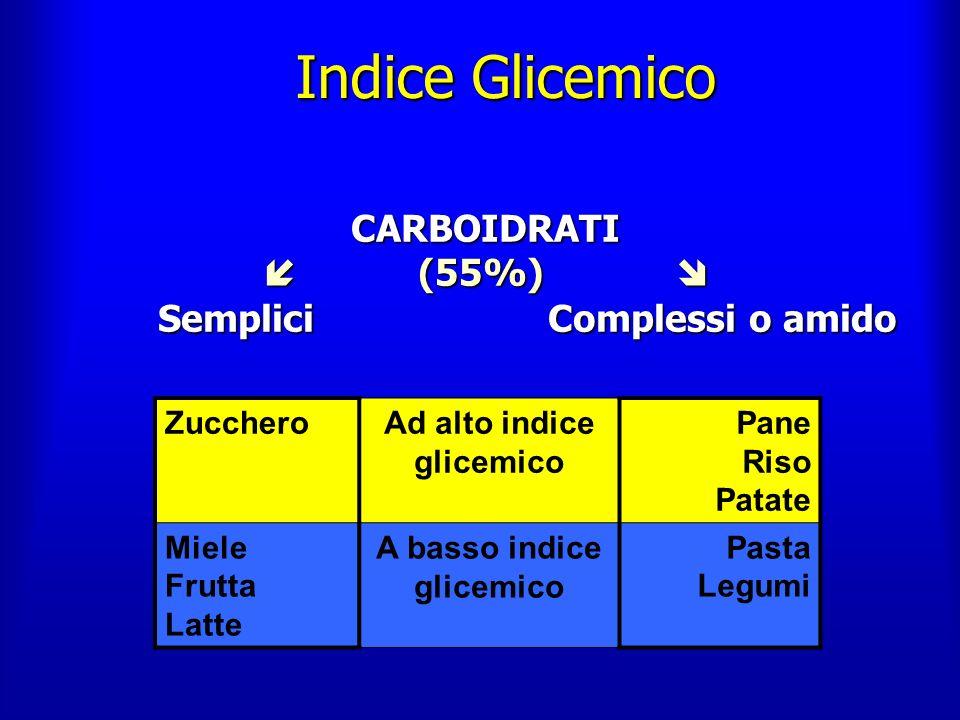 Indice Glicemico CARBOIDRATI CARBOIDRATI (55%) (55%) Semplici Complessi o amido Semplici Complessi o amido ZuccheroAd alto indice glicemico Pane Riso