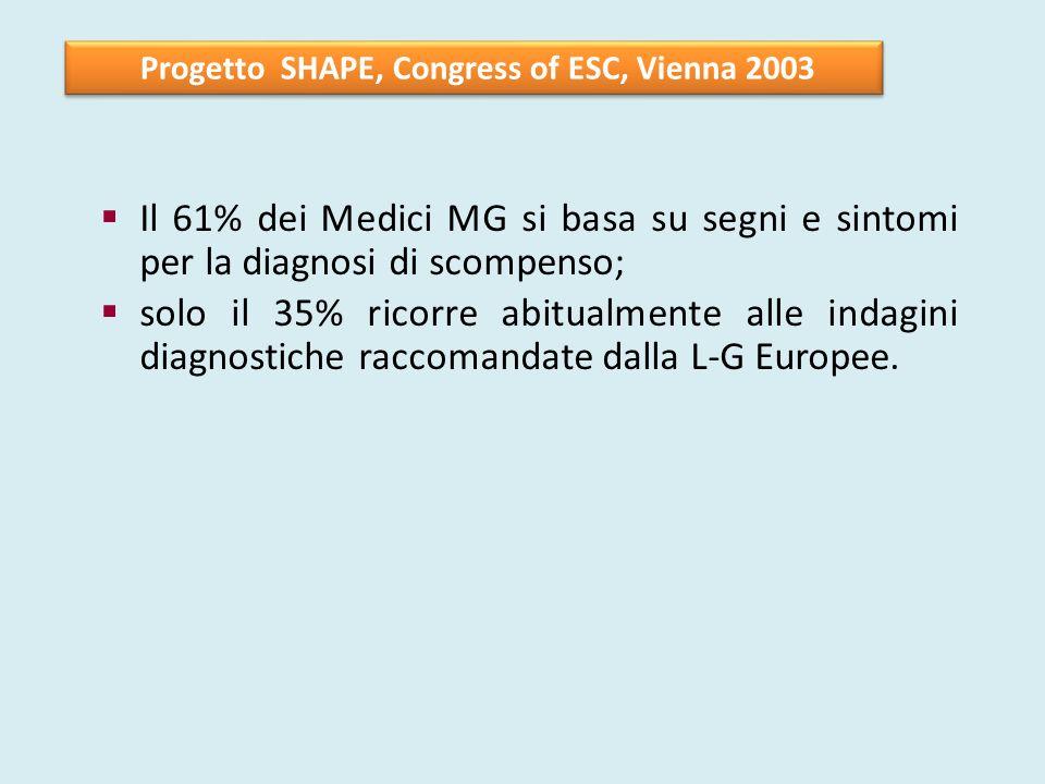 Il 61% dei Medici MG si basa su segni e sintomi per la diagnosi di scompenso; solo il 35% ricorre abitualmente alle indagini diagnostiche raccomandate