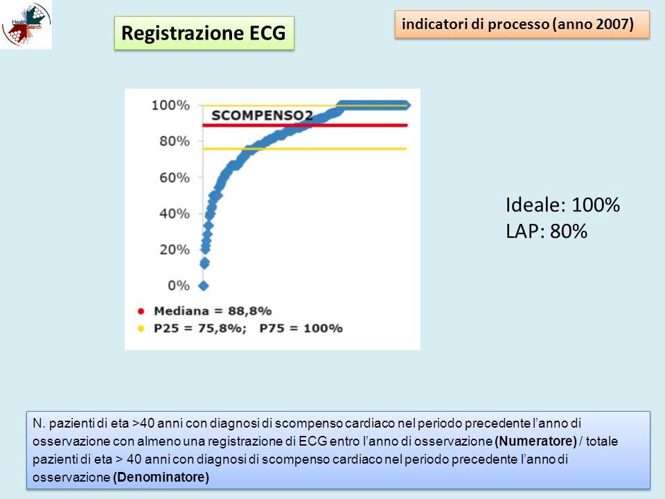 indicatori di processo (anno 2007) N. pazienti di eta >40 anni con diagnosi di scompenso cardiaco nel periodo precedente lanno di osservazione con alm