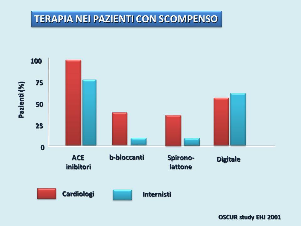 Pazienti (%) 0 50 100 25 OSCUR study EHJ 2001 TERAPIA NEI PAZIENTI CON SCOMPENSO 75 Internisti Cardiologi ACEinibitori b-bloccanti Spirono-lattone Dig