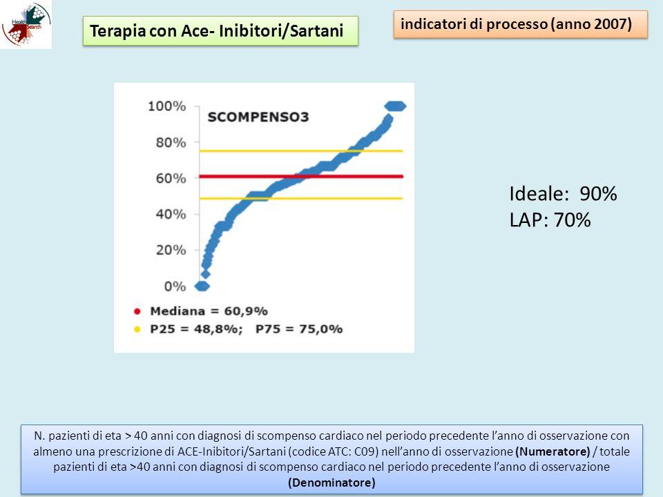 indicatori di processo (anno 2007) N. pazienti di eta > 40 anni con diagnosi di scompenso cardiaco nel periodo precedente lanno di osservazione con al