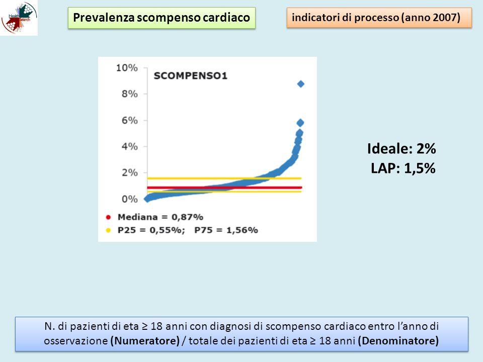 I 4 STADI DELLO SCOMPENSO CARDIACO Avanzata malattia strutturale Necessità di interventi specialistici Avanzata malattia strutturale Necessità di interventi specialistici Fattori di rischio per SCC (ipert., diabete, ipercolest., familiarità per CMD, microalbum.) Assenza di segni strutturali e funzionali di malattia Fattori di rischio per SCC (ipert., diabete, ipercolest., familiarità per CMD, microalbum.) Assenza di segni strutturali e funzionali di malattia Segni strutturali di malattia (pregresso IMA, ipertrofia, dilatazione VS, vizi valvolari…) ACC/AHA, 2001 Malattia strutturale riconoscibile NO segni e sintomi di SCC Primi sintomi o sintomi cronici Sintomi marcati a riposo mod.