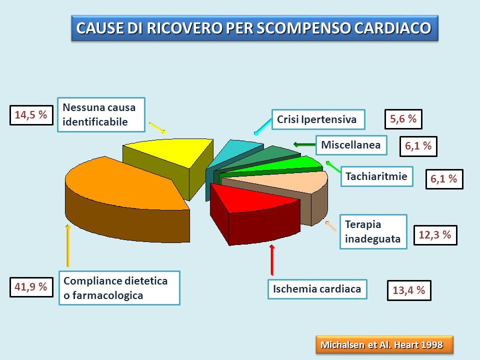 Ischemia cardiaca Tachiaritmie Miscellanea Crisi Ipertensiva Nessuna causa identificabile 13,4 % Compliance dietetica o farmacologica 41,9 % Terapia i