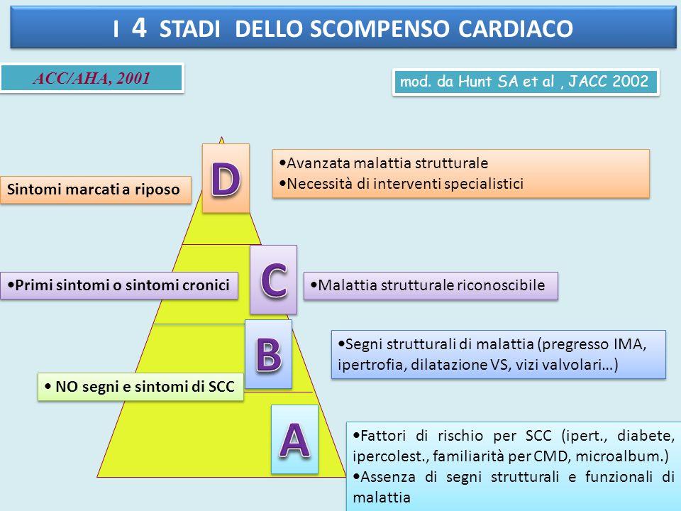 I 4 STADI DELLO SCOMPENSO CARDIACO Avanzata malattia strutturale Necessità di interventi specialistici Avanzata malattia strutturale Necessità di inte