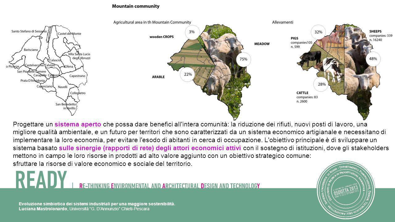 Evoluzione simbiotica dei sistemi industriali per una maggiore sostenibilità. Luciana Mastrolonardo, Università G. DAnnunzio Chieti-Pescara Progettare