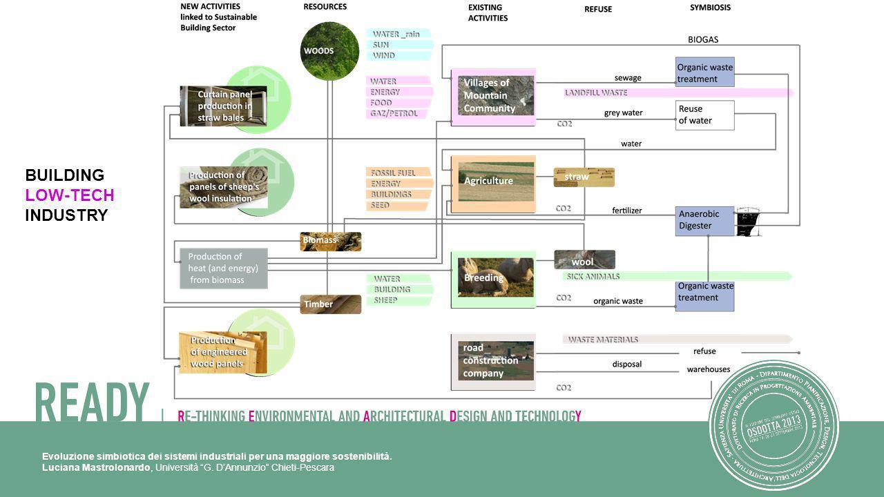 Evoluzione simbiotica dei sistemi industriali per una maggiore sostenibilità. Luciana Mastrolonardo, Università G. DAnnunzio Chieti-Pescara BUILDING L