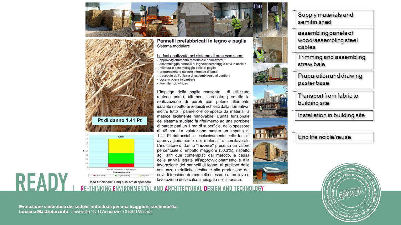 Supply materials and semifinished assembling panels of wood/assembling steel cables Trimming and assembling straw bale Praparation and drawing paster