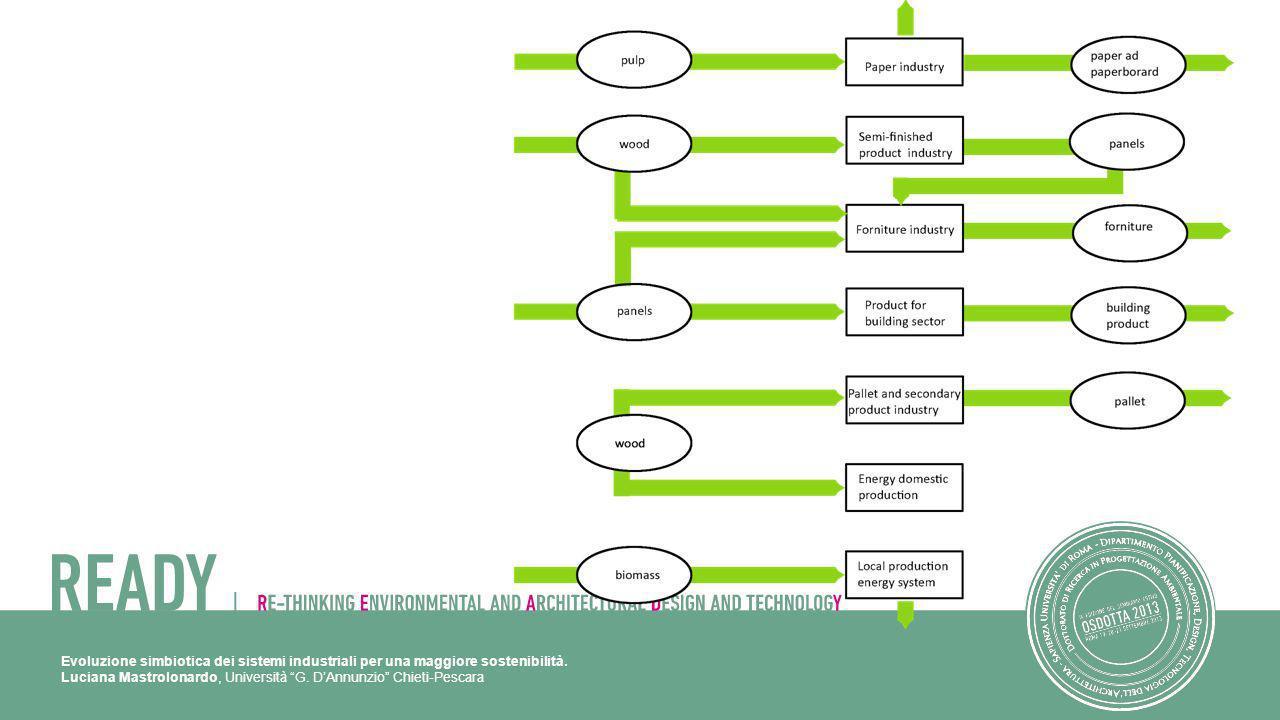 Evoluzione simbiotica dei sistemi industriali per una maggiore sostenibilità. Luciana Mastrolonardo, Università G. DAnnunzio Chieti-Pescara