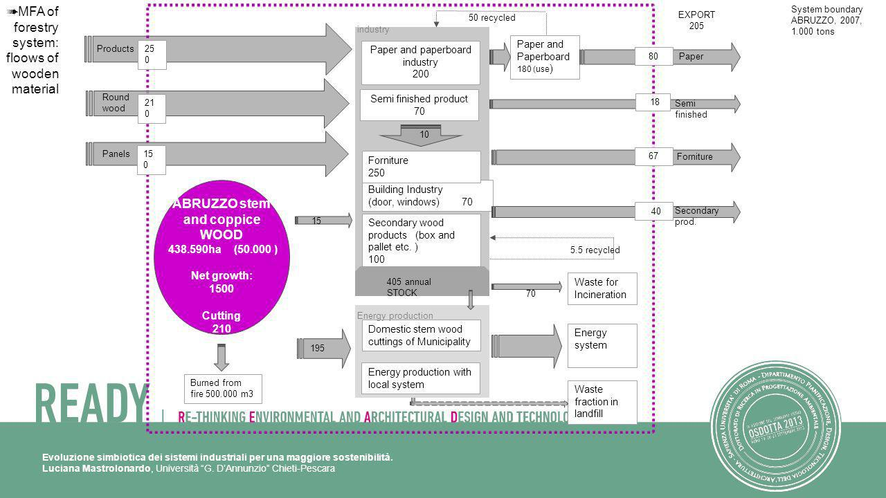 Evoluzione simbiotica dei sistemi industriali per una maggiore sostenibilità. Luciana Mastrolonardo, Università G. DAnnunzio Chieti-Pescara Secondary