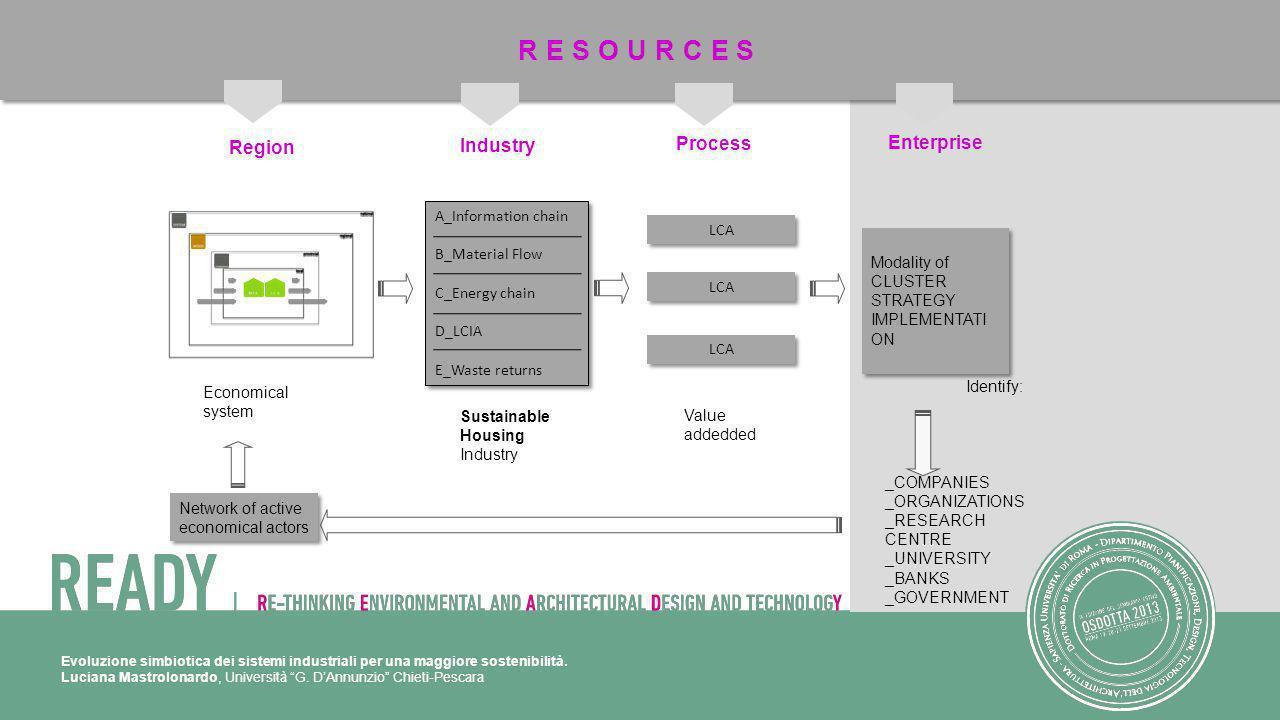 Evoluzione simbiotica dei sistemi industriali per una maggiore sostenibilità. Luciana Mastrolonardo, Università G. DAnnunzio Chieti-Pescara Region Ind