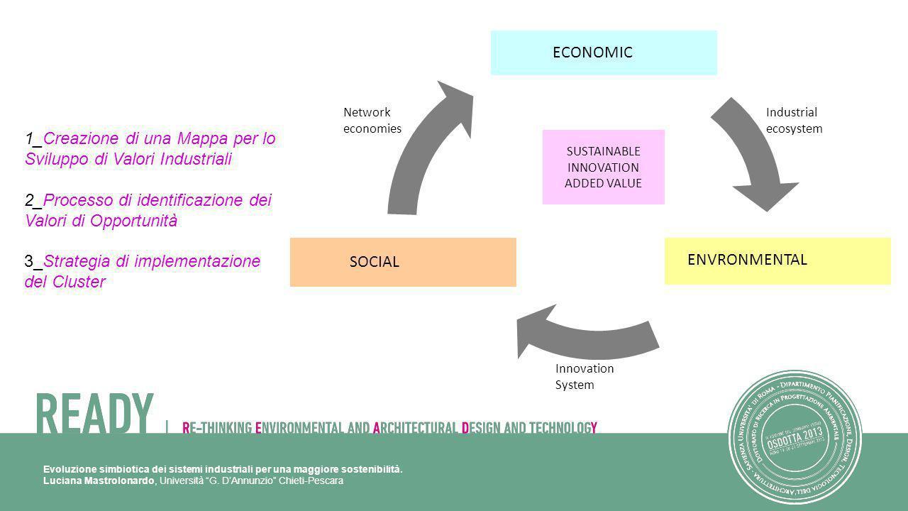 Evoluzione simbiotica dei sistemi industriali per una maggiore sostenibilità. Luciana Mastrolonardo, Università G. DAnnunzio Chieti-Pescara ECONOMIC E