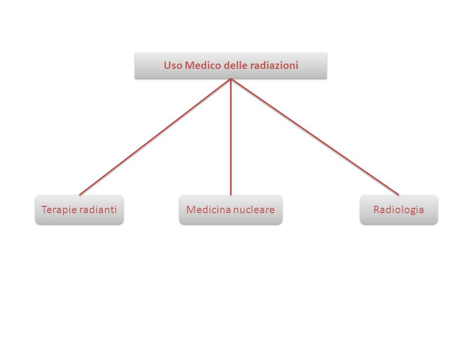 Uso Medico delle radiazioni Terapie radianti Medicina nucleare Radiologia