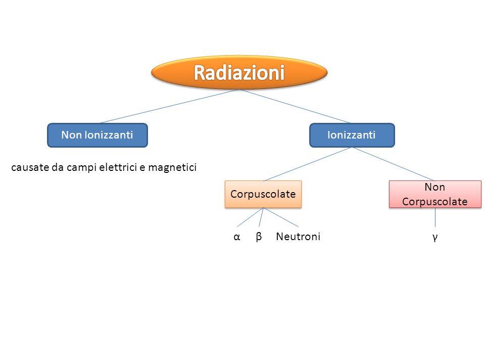 IonizzantiNon Ionizzanti Corpuscolate Non Corpuscolate causate da campi elettrici e magnetici αβNeutroniγ